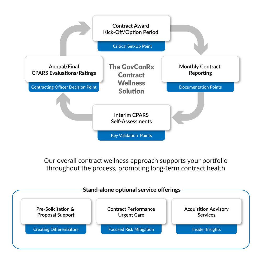 GovConRx-Editable-Process-Graphic-7_web.jpg