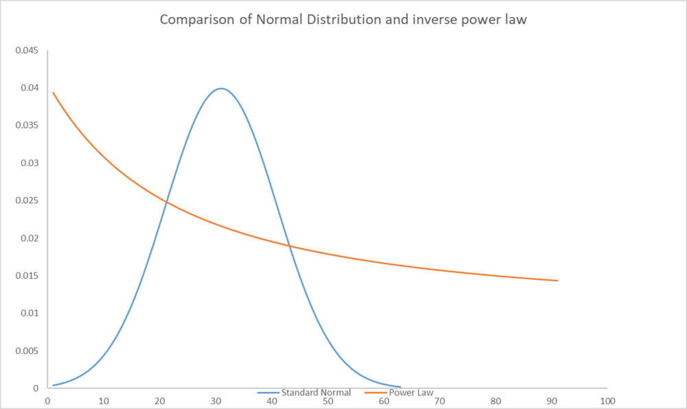 Figure 1: Comparison of Normal Distribution and Inverse Power Law †