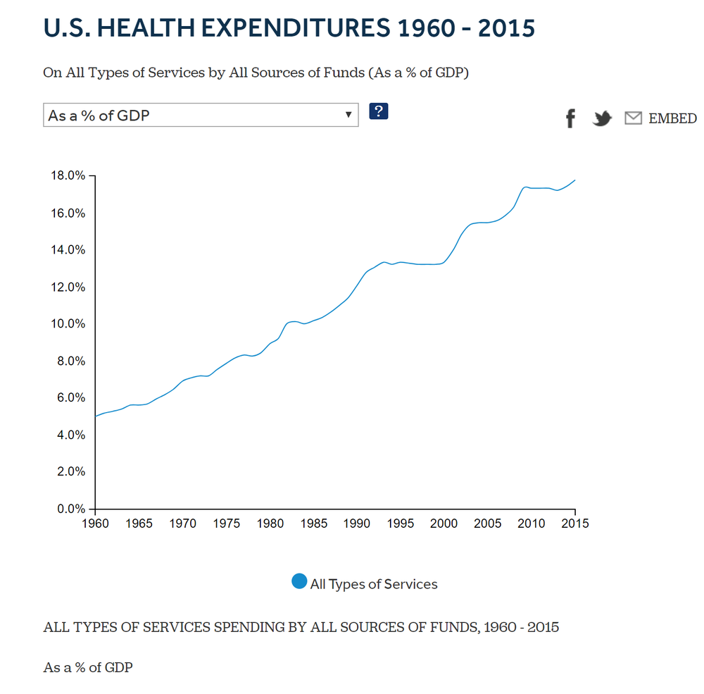 Figure 2: Healthcare spending grows faster than the economy that supports it despite our effort.