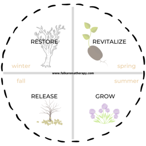 Essential oils and the four seasons