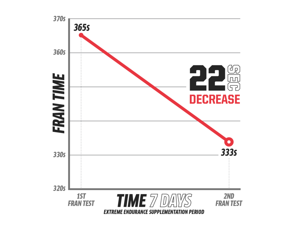 Xendurance-Graphs-Fran_Time-Dec.png