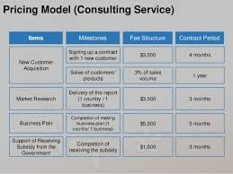 Price Modeling Placeholder - We developed an award-winning self-adaptive algorithm for costing military hardware and software, developed a cost model for the largest telecom provider in South America, find ways to reduce supply chain costs, and determine the ROI of advertising and other marketing initiatives.