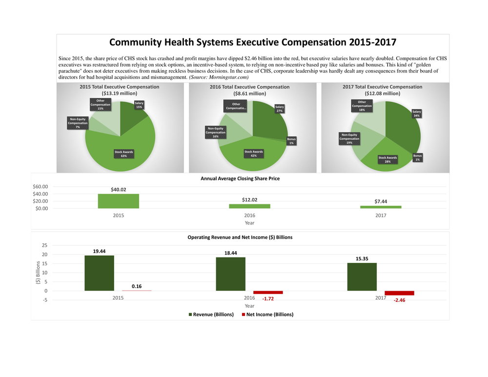 """(Click to Enlarge) Since 2015, the share price of CHS stock has crashed and profit margins have dipped $2.46 billion into the red, but executive salaries have nearly doubled. Compensation for CHS executives was restructured from relying on stock options, an incentive-based system, to relying on non-incentive based pay like salaries and bonuses. This kind of """"golden parachute"""" does not deter executives from making reckless business decisions. In the case of CHS, corporate leadership was hardly dealt any consequences from their board of directors for bad hospital acquisitions and mismanagement.  (Source: Morningstar.com)"""