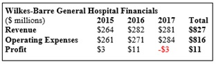 (Click to Enlarge) Wilkes-Barre General Hospital revenue, operating expenses, and profit for FY 2015-2017; profits over three years totaled $11 million.