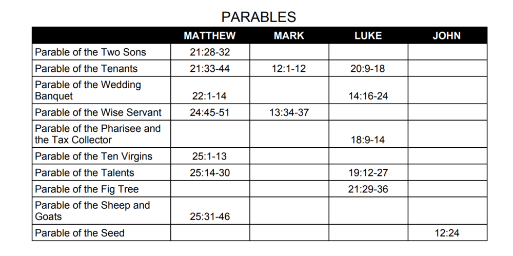 40 Days of Decrease - Day 20 Parables