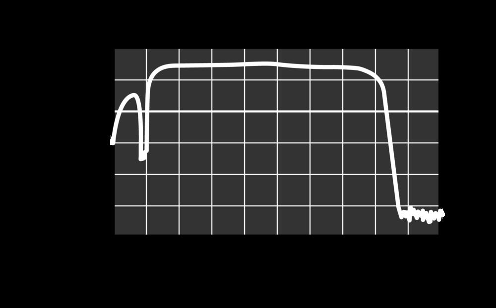 VA/F-1001 Amplifier/Filter Response