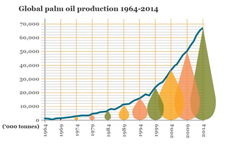palm oil development.png