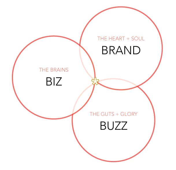 Biz-Brand-Buzz.png