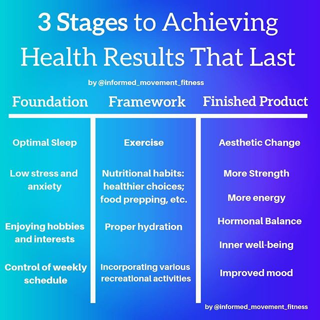 3 STAGES TO YOUR HEALTH RESULTS THAT LAST. by @informed_movement_fitness. . . How common is it that when we think of achieving anything in the far right column that we start to apply one or more items in only the middle column? Spoiler alert, pretty damn often. . . If you're thinking trying to get better at all the suggestions in the far left column are too much, too hard or unrealistic you'd be right 👉🏻 especially if most of those areas are lacking attention in your life. . . What I can tell you from personal and professional experience is finding ways to improve just ☝🏻 of those things and continuing  to hone in and work on that one thing, like sleep or being more pro active about planning each week in advance, then another one will start to increase or improve naturally. . . Yes you can still see results and achieve your desired look by just working out, and eating healthier, but lasting results come from the inside and that is achieved by taking care of the foundational aspects in your life that foster well-being 🙏🏻. . . #informedmovement #innerwellness #results #takingcareofyourself #recovery #optimalsleep #improveyouroverallhealth #itstartswithyou #healthylifestyle #yoursomedayistoday