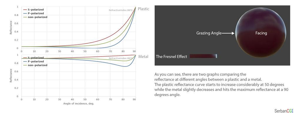După cum puteți vedea, cele două grafice compară un material plastic cu unul metalic. Reflectivitatea plasticului crește considerabil la 50 de grade, pe când metalul scade în reflectivitate la același unghi. Ambele însă ating reflectivitate maximă la 90 de grade ( reflectivitate asemănătoare cu o oglindă). Diferențele dintre conductori și non-conductori alături de efectul Fresnel vor fi discutate în mai mare detaliu într-un articol practic pe care îl voi publica în viitor.