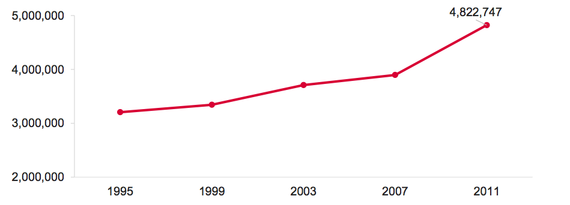 Number of Parents Enrolled in College, 1995-2011