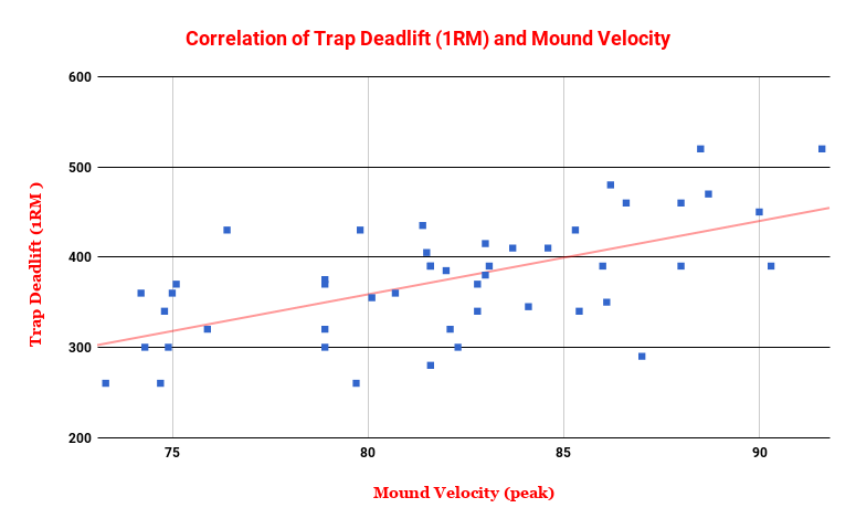 correlation trap to pos. velo.png
