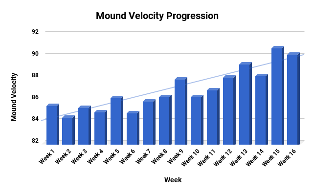 Mound Velo Progression.png