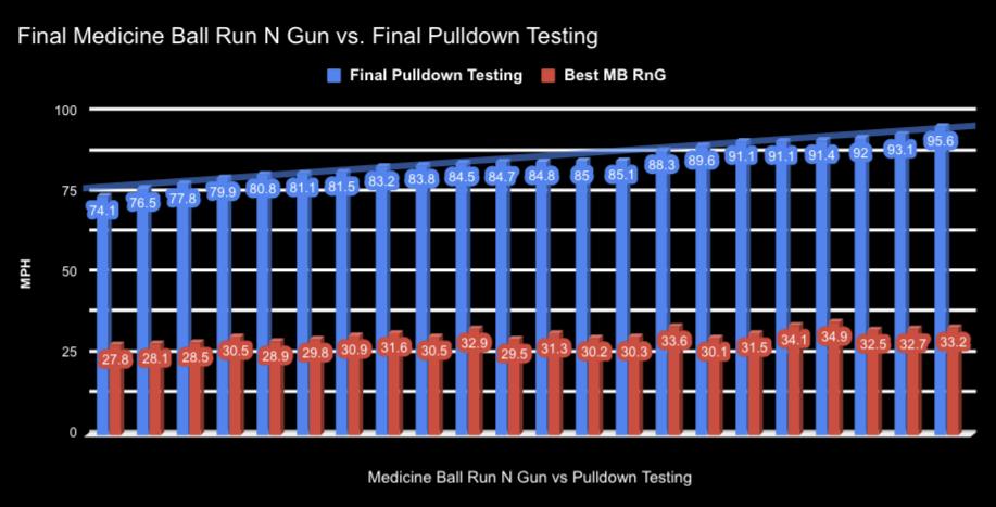 MB Run N Gun Correlation.jpg