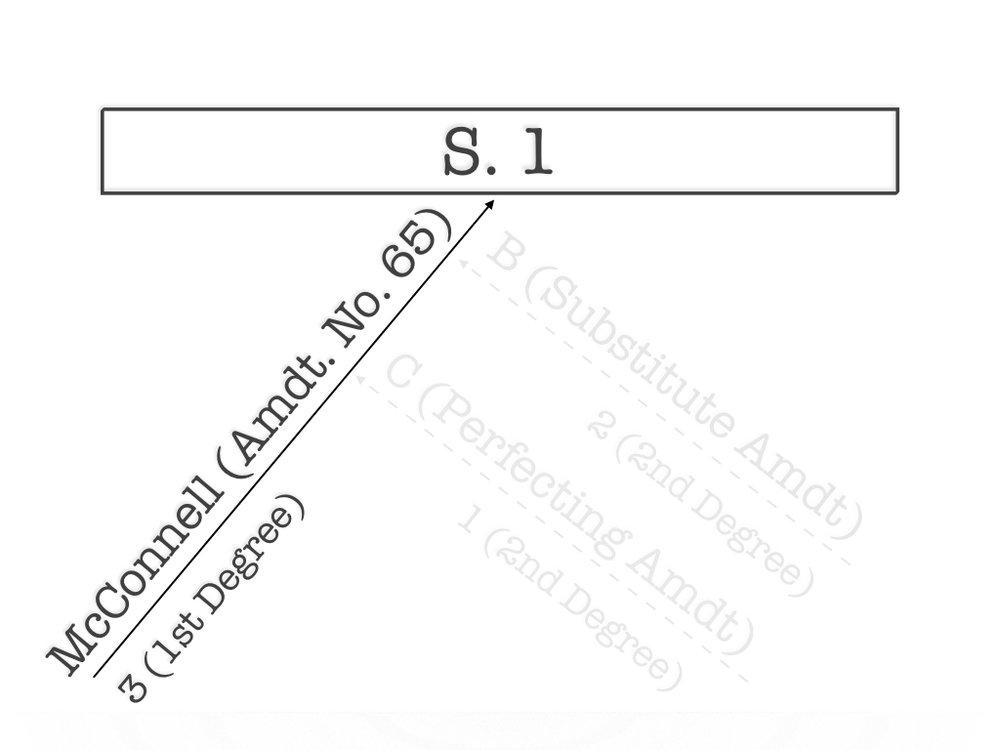 S. 1 chart 1 (McConnell amendment) debate only IMAGE.001.jpeg