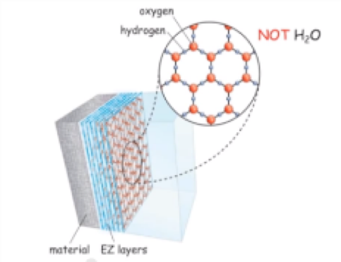 The honeycomb shaped lattice is why it is sometimes called hexagonal water
