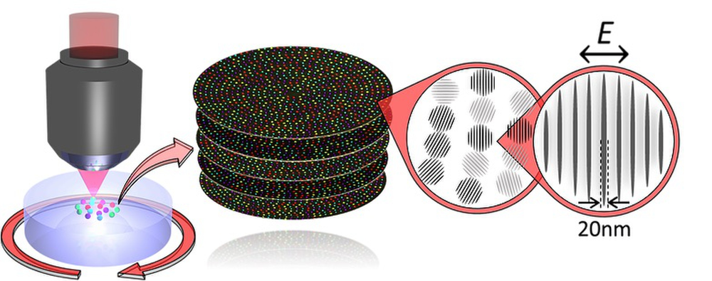 Scientists encode information into a quartz disc as nanometer-scale gratings. The laser they use must produce pulses as short as a few femtoseconds, or quadrillionths of a second. This is the timescale of motions within molecules. Credit: Peter G. Kazansky