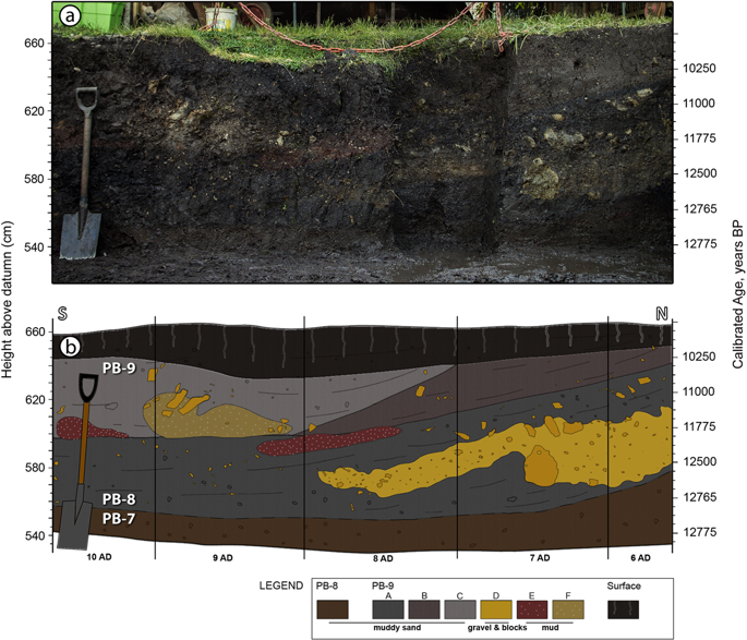 Stratigraphic section of the west wall. ( a ) West wall photograph. ( b ) Corresponding profile of grids 6AD to 10AD. These profiles show the abrupt contact between units PB-8 and PB-9, which dips ~15° to the south near the southern hill (grids 6AD to 7AD). Legend defines subunits. A young organic soil caps the sequence. See Supplementary Tables S2 and S3 for further details.
