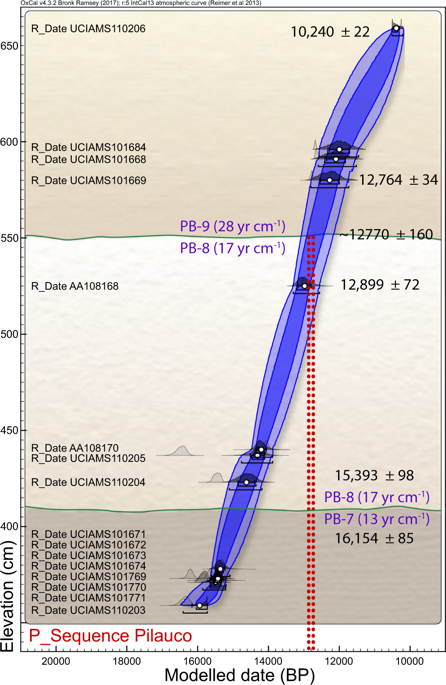 Bayesian age-height model based on 16 radiocarbon dates from grid 14AD (Supplementary Fig. S1 and Table S5 ). Green lines represent the stratigraphic boundaries PB-7/PB-8 and PB-8/PB-9; the latter has a Bayesian-calculated age of 12,770±160cal BP. Inferred depositional rates in yr cm−1are in parentheses. Vertical red dotted lines represent age range of 12,835–12,735cal BP for the proposed YDB impact event 35 . Red dotted lines overlap the PB-8/PB-9 boundary, consistent with the age of the YDB cosmic impact event. Produced with OxCal v. 4.3.2, SHCal13 calibration curve for the Southern Hemisphere.