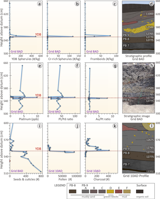 Changes in impact-related and environmental proxies at the PB-8/PB-9 boundary (YDB), showing peak concentrations of high-temperature impact spherules, framboids, and elemental proxies, including Pt, along with changes in charcoal and plant macrofossil abundances. ( a ) Group 1: high-temperature, Fe- and Si-rich impact spherules exhibit a peak abundance of ~520/kg at ~552cm; ( b ) Group 2: Cr-rich spherules have a peak abundance of ~115/kg at ~552cm; ( c ) Group 4: authigenic framboids have a peak abundance of ~80/kg at ~554cm. ( d ) Stratigraphic profile of grid 8AD. Age of PB-8/PB-9 boundary is 12,770±160calyr BP. ( e ) Pt abundance peak of 9.9 ppb in the YDB layer at 551cm coincident with the boundary of units PB-8 and PB-9. ( f ) Anomalous Pt/Pd ratios are restricted to the PB-8/PB-9 boundary suggesting the influx of non-local Pt at the YDB. ( g ) Anomalous Au/Pt ratios are also restricted to the PB-8/PB-9 boundary suggesting the influx of non-local Au at higher concentrations than those of the non-local Pt. ( h ) Photograph of sampling section in grid 8AD. Green pins mark sampling levels. ( i ) Abundance record of seeds showing the major decline at the YDB layer. ( j ) Pollen concentrations showing the abrupt decline in the YDB layer. ( k ) Abrupt increase in charcoal peaking at the YDB layer with continuing high concentrations in the overlying ~10cm. ( l ) Stratigraphic profile for grid 10AD. Group 3 volcanic spherules were found in low concentrations throughout the profile in grid 8AD (not plotted here; see Supplementary Fig. S11a ). Group 5 anthropogenic spherules were restricted to surface sediments in grid 8AD (not plotted here; see Supplementary Fig. S11b ). Group 6 rounded detrital grains (not plotted) are common throughout the entire profile. Legend is the same as in Fig. 2 .