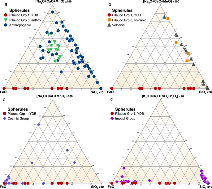 Ternary diagrams comparing compositions of spherules from the Pilauco site with other known types of spherules described in the literature 20 , 44 , 46 , 65 . ( a ) Group 1 high-temperature Fe-rich spherules (red dots) are compositionally unlike known anthropogenic spherules (blue dots) and unlike Group 5 anthropogenic spherules (green triangles) found at the surface of the profile in grid 8AD. ( b ) Group 1 spherules are compositionally different from known volcanic spherules (black triangles), which are geochemically similar to Group 3 Pilauco spherules (orange squares) thought to be volcanic in origin. ( c ) Group 1 spherules are geochemically similar to some cosmic spherules (blue diamonds) indicating that some YDB layer spherules at Pilauco might be cosmic in origin. ( d ) Group 1 spherules also are compositionally similar to spherules produced as ejecta during known cosmic impact events. Comparative data of non-Pilauco material are from Table 5 in the supplementary materials of Bunch et al . 20 .