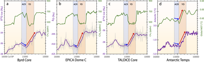 Antarctic climate record exhibiting warming trend at ~12,800cal BP. Changes in methane (CH4) concentrations are used to identify and correlate climate change boundaries representing the Antarctic Cold Reversal and the Younger Dryas. Climatic history is reflected by changes in δ18O and δD values, which are proxies for temperature, with lower values indicating cooler climate. ( a ) Byrd core in West Antarctica; ( b ) EPICA Dome C near the center of East Antarctica; ( c ) TALDICE core from Talos Dome in southern East Antarctica; ( d ) green upper curve represents global mean ocean temperature from WAIS divide near Byrd in West Antarctica. Purple lower curve represents atmospheric temperatures reconstructed from CO2record at EPICA Dome C 140 . Blue vertical bar represents cooler climate during the Antarctic Cold Reversal, anti-phased with the warm Bølling-Allerød episode in the Northern Hemisphere. Orange vertical bar represents warmer climate in Antarctic coeval with Younger Dryas cooling in the Northern Hemisphere. Blue and red arrows indicate colder or warmer temperature changes, respectively, across the Antarctic Cold Reversal and the Younger Dryas.