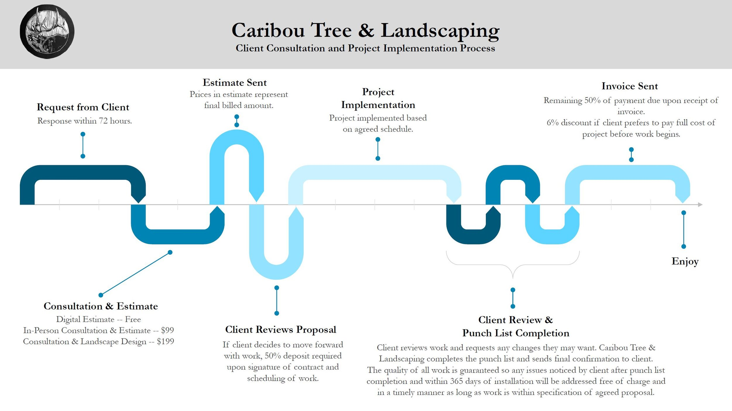 Landscaping Tips Caribou Tree Landscaping