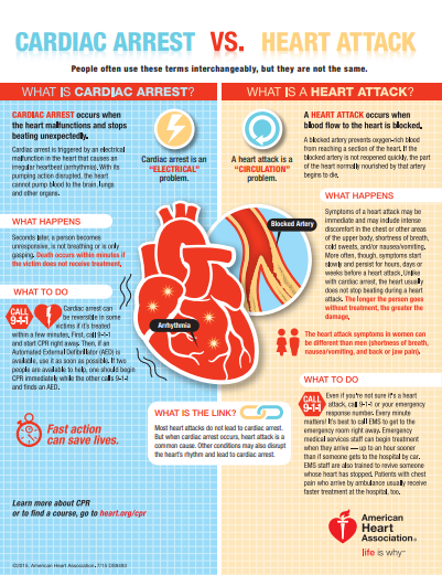 (Image: American Heart Association)