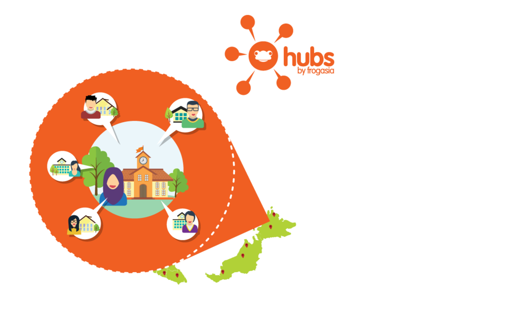 menjangkau masyarakat FROG! - Di sini anda akan menemui sekolah Hub, Konsultan Hub dan Change Consultant.