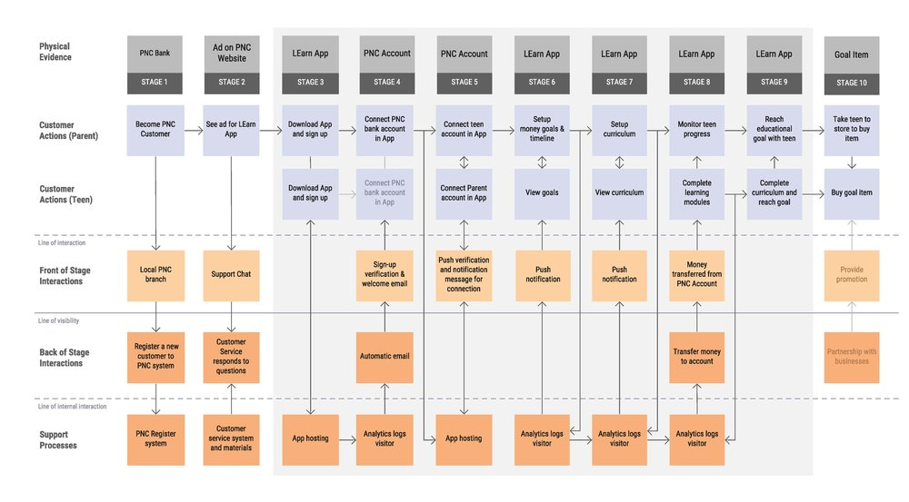 final service blueprint.jpg