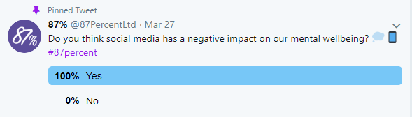 We ran a poll here at 87% about what you all thought on twitter about social media and your mental wellbeing…