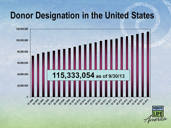Between 2006 and 2013, donor designations nationwide nearly doubled...