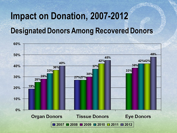 …resulting in a corresponding rise in the percentage of designated donors among recovered organ, eye and tissue donors.