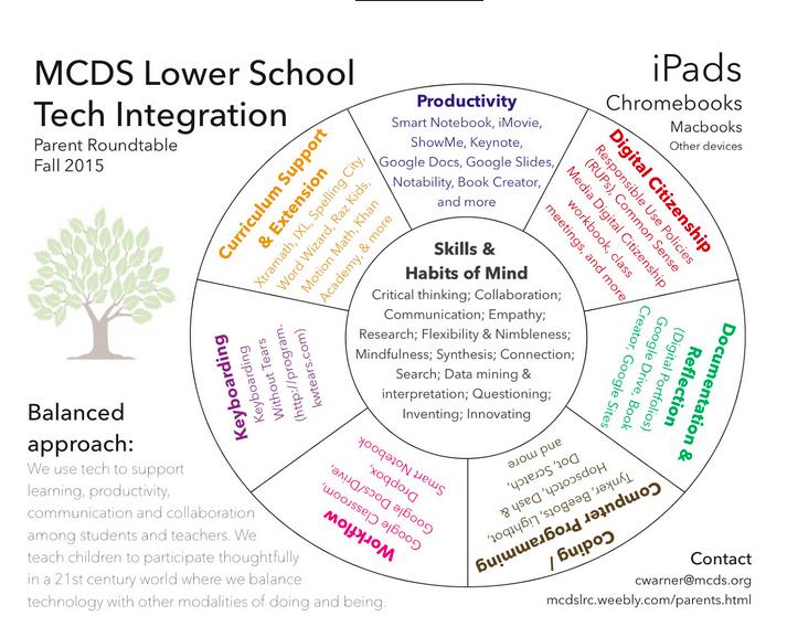 Lower School Tech Integration