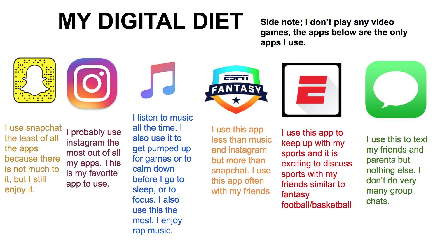 My Digital Diet 3