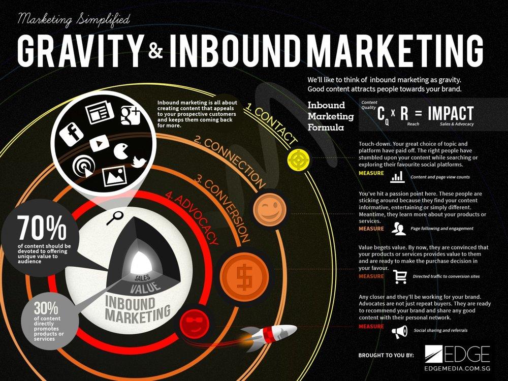 gravity-and-inbound-marketing_517e4b8b93f9f_w1500.png