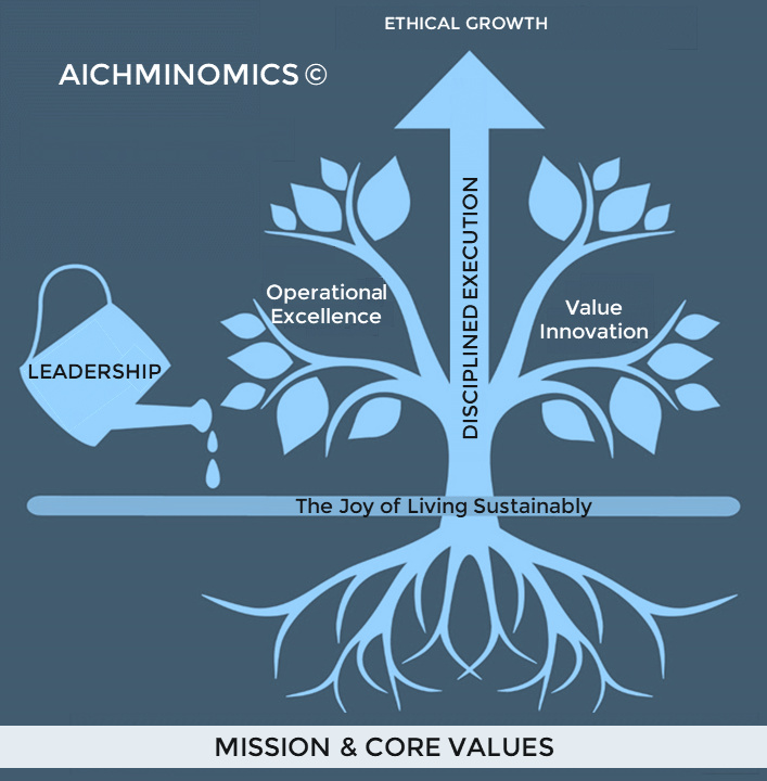 AICHMINOMICS © : MOVING TOWARDS ETHICAL GROWTH © - Aichminomics © is the enhancement of Aichmi's Strategic Green Growth Model ©. This model drives the achievement of human well-being and puts a halt to the depletion of natural resources. It enables natural capital continuity.Aichmi Group champions 3Ps : people, profit and planet. We work alongside entities to stay profitable by placing sustainability and green technology at the core of their business strategy. These entities green their supply chain and implement 3Ps. The ethical profits derived empower and sustain the community as a whole as well as generate environmental value.