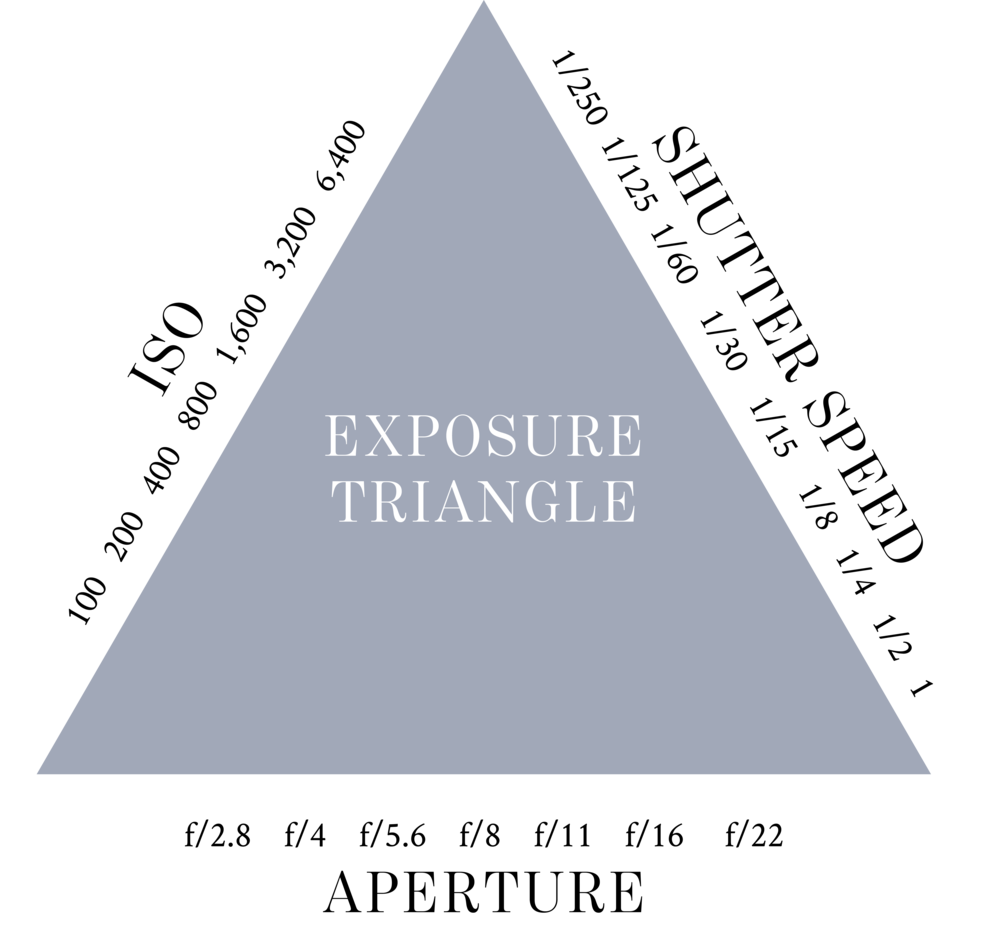 exposure triangle.png