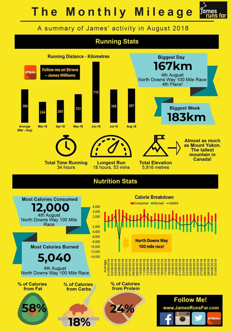 The Monthly Mileage Infographic (August 2018) for JamesRunsFar.com 1.jpg