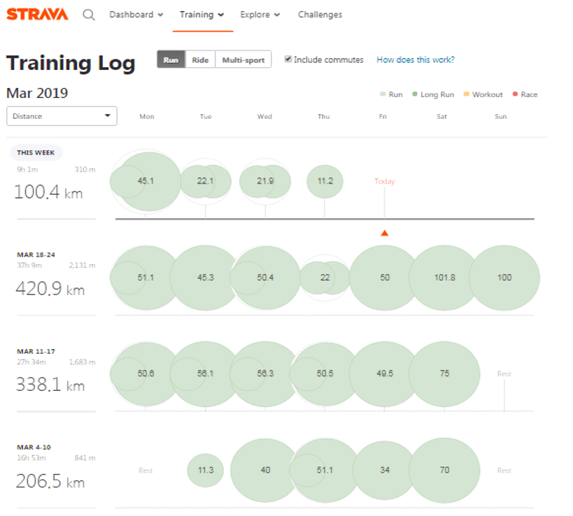 March included my  biggest ever week of running - 421km (262 miles) . Where I did back-to-back training runs of 100km each