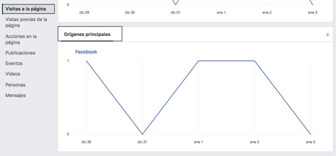 6 Métricas En Facebook Para Saber Que Está Funcionando De Tu Estrategia | Utilizamos Facebook pero no sabemos si nos está funcionando, por eso, les traemos 6 métricas en Facebook que te ayudará a determinar esos resultados.