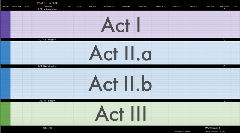 Color coded Acts
