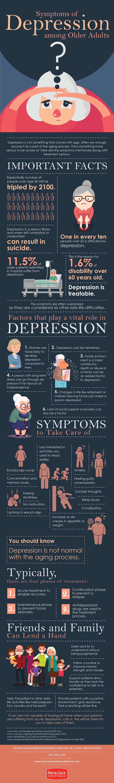 Symptoms of Depression among Older Adults