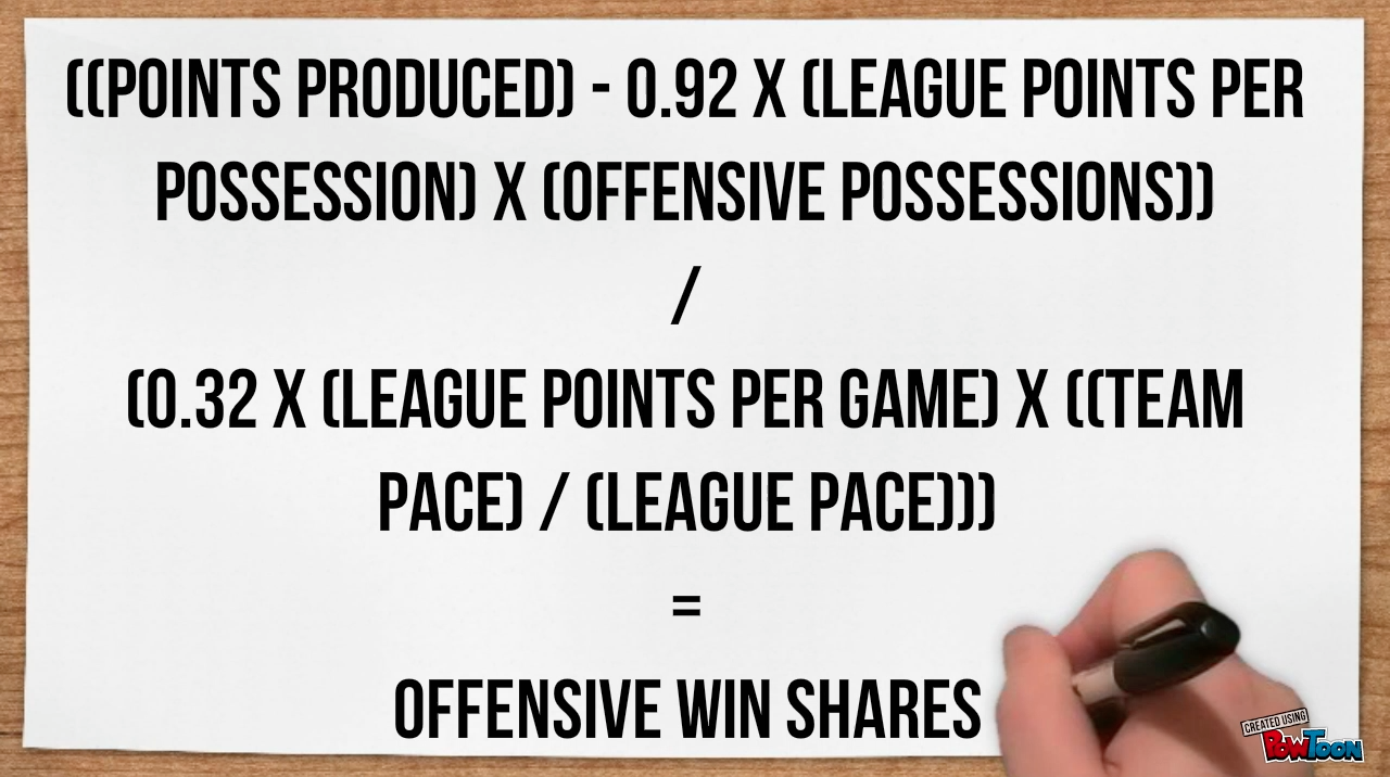 offensive win shares