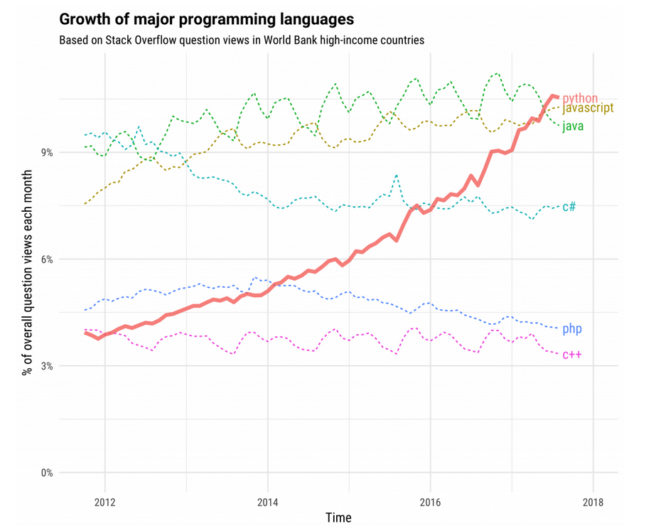 Python Chart.png