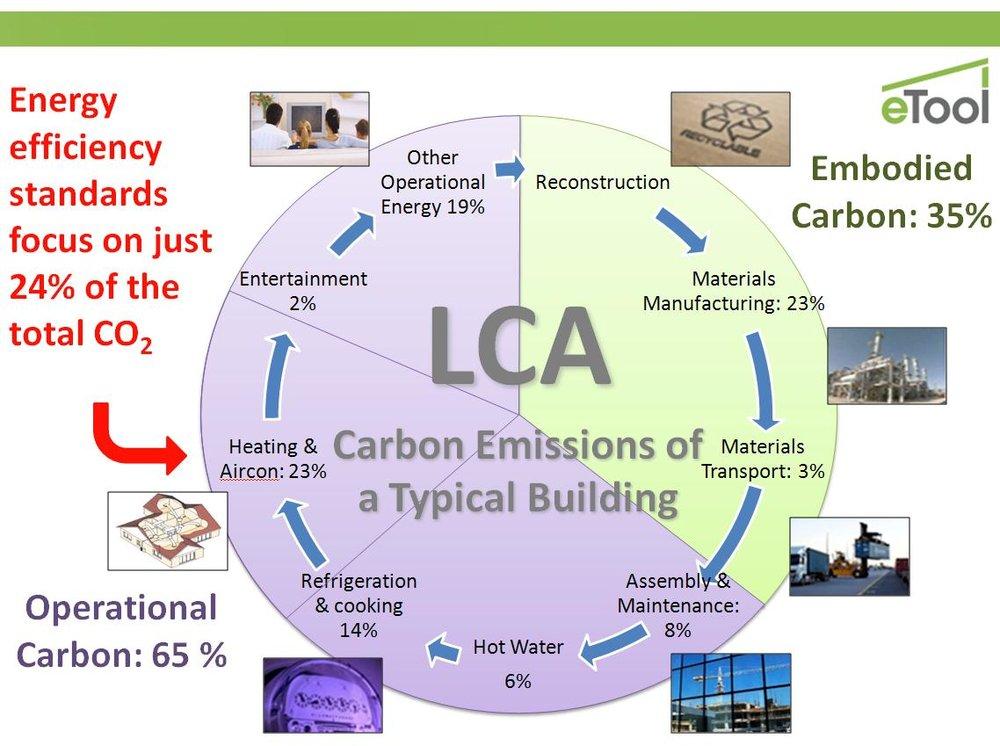 Carbon Emissions table