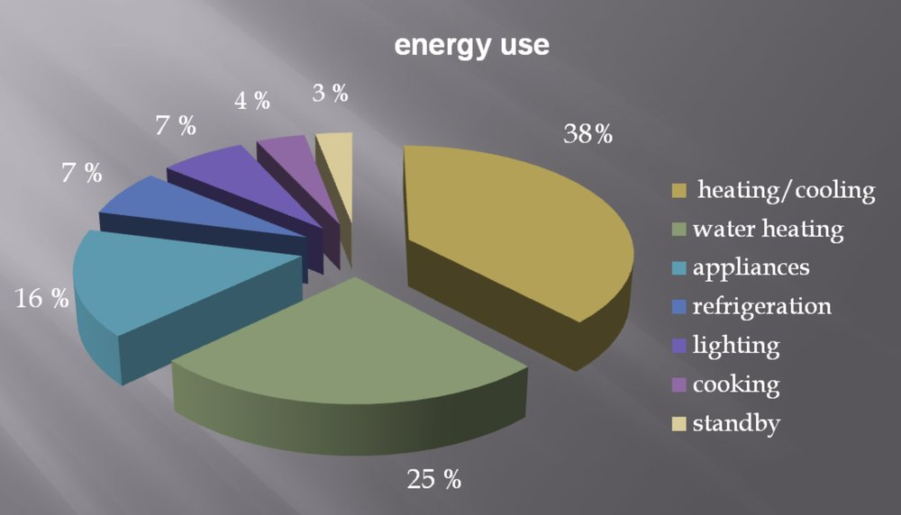 Average Energy use breakdown in a typical Australian Home   source : My Home Technical Manual. Illustration : Arcologic