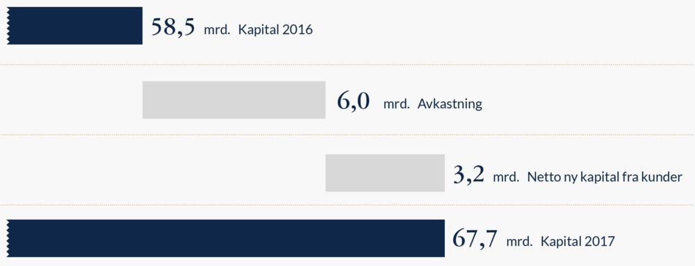 Solid-avkastning-for-våre-kunder-i-2017.png