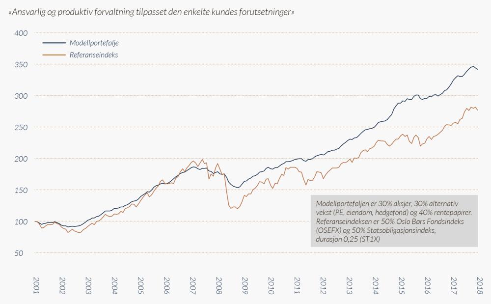Historisk-avkastning-for-modellportefølje-mot-referanseindeks.png