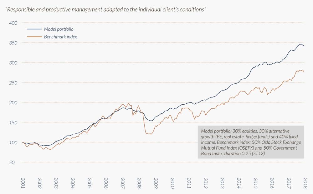 Historic-returns-for-model-portfolio-vs.-benchmark-index.png